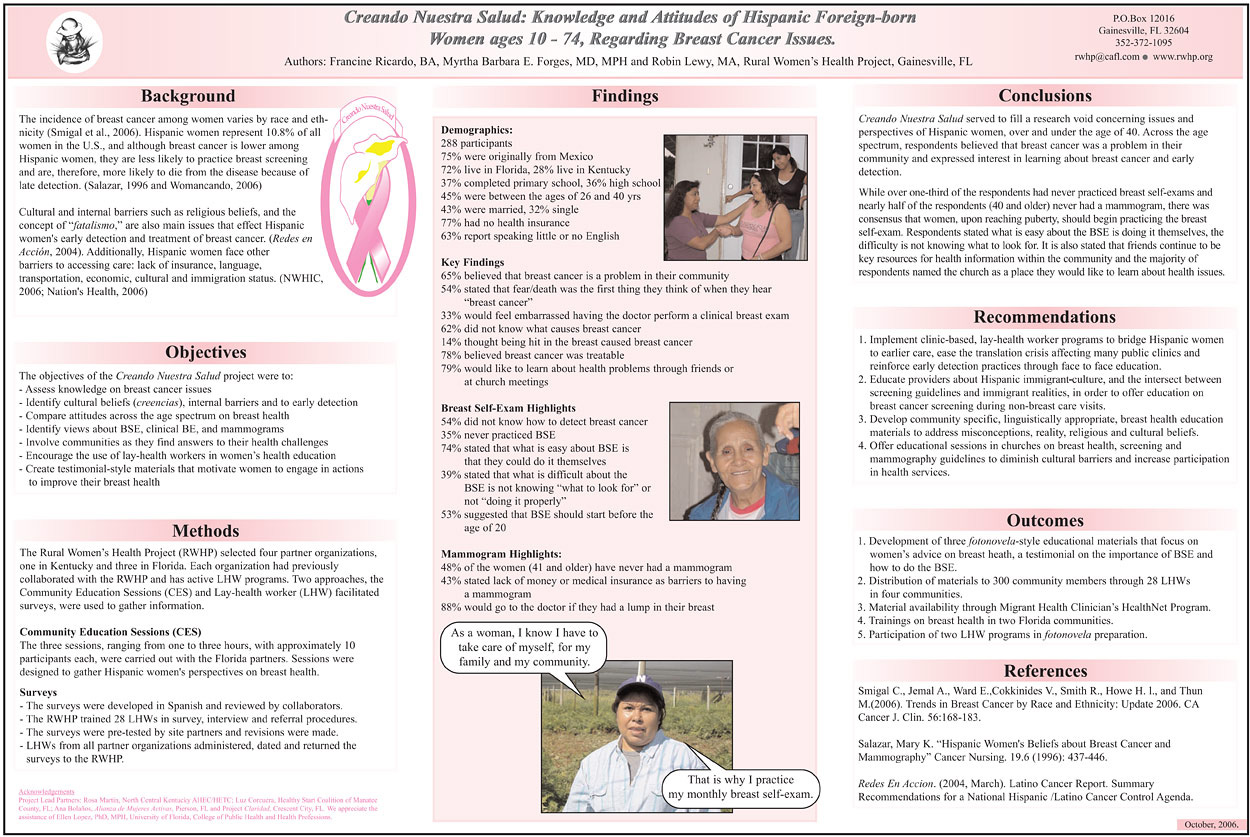 Breast Cancer Knowledge Poster
